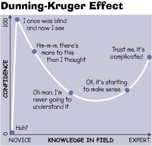 The Dunning-Kruger Effect in a chart.